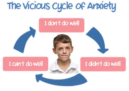 Test Anxiety Relief | California Arizona Integrative ...